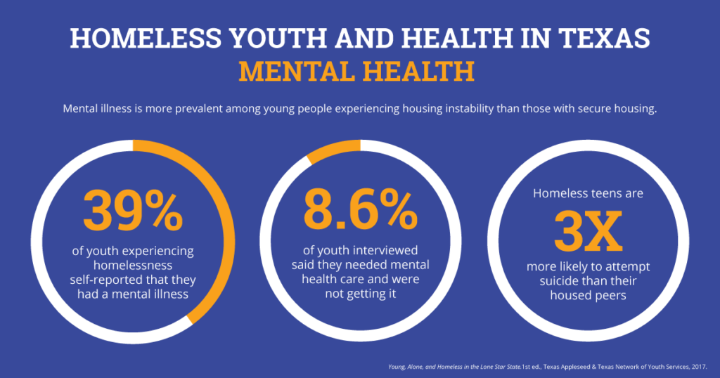 Homeless Youth and Health in Texas - Mental Health